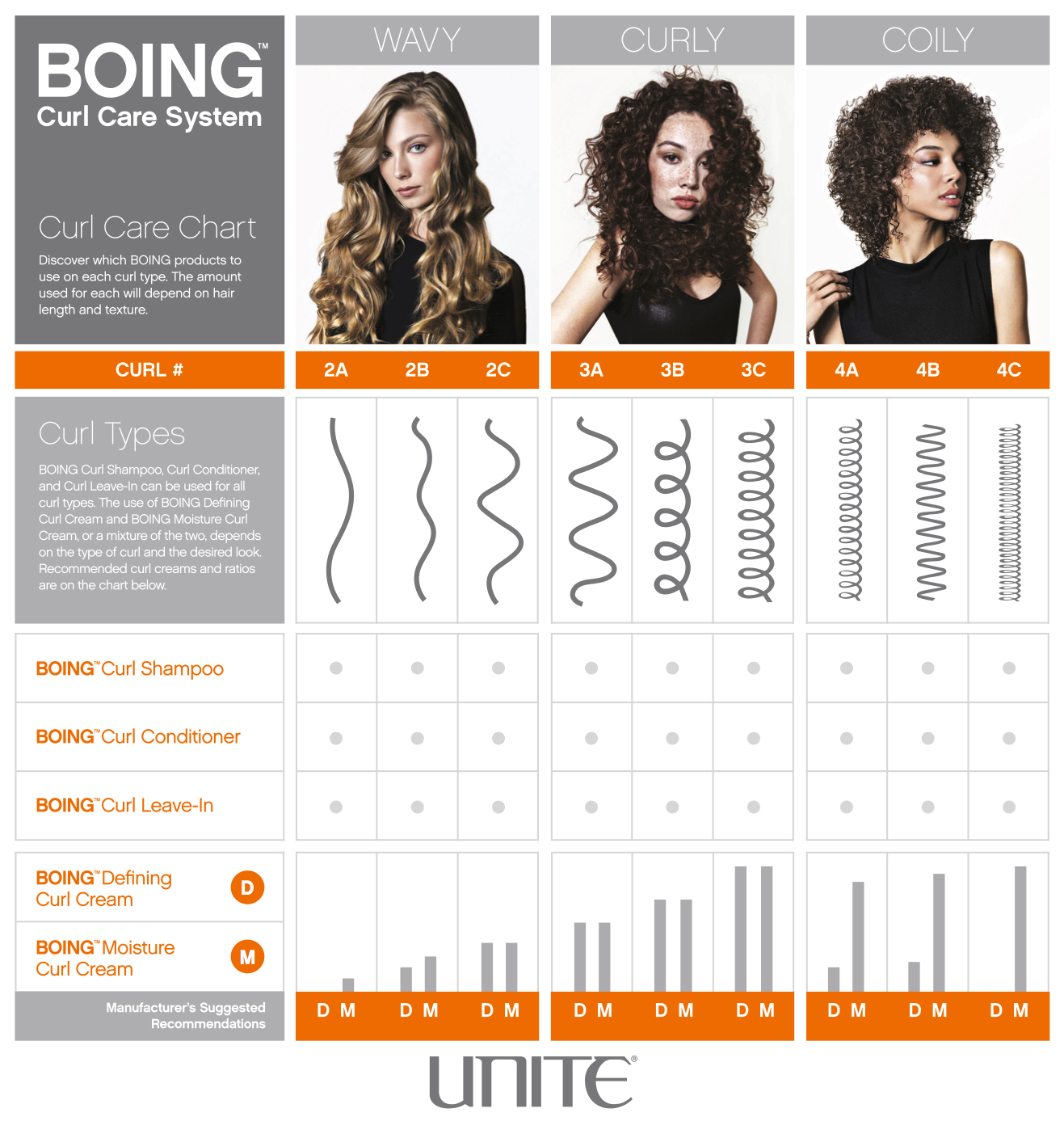 Check Out The Curl Chart Below And Then Stop In To Pick Some Up For Yourself